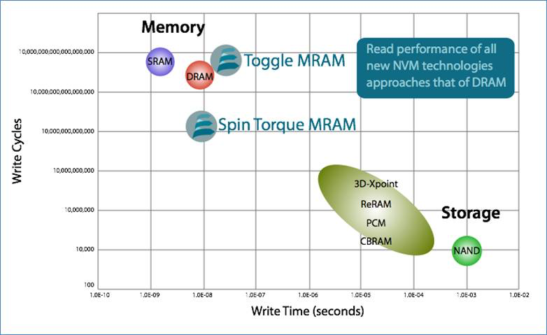 everspin-mram-chart.png